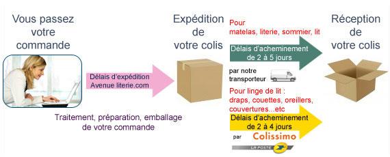 EXPLICATION DES DÉLAIS DE LIVRAISON